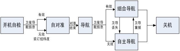 捷联惯导系统进入导航工作状态后,飞机可以起飞航行,捷联惯导系统需在